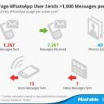 whatsapp-user-usage.jpg