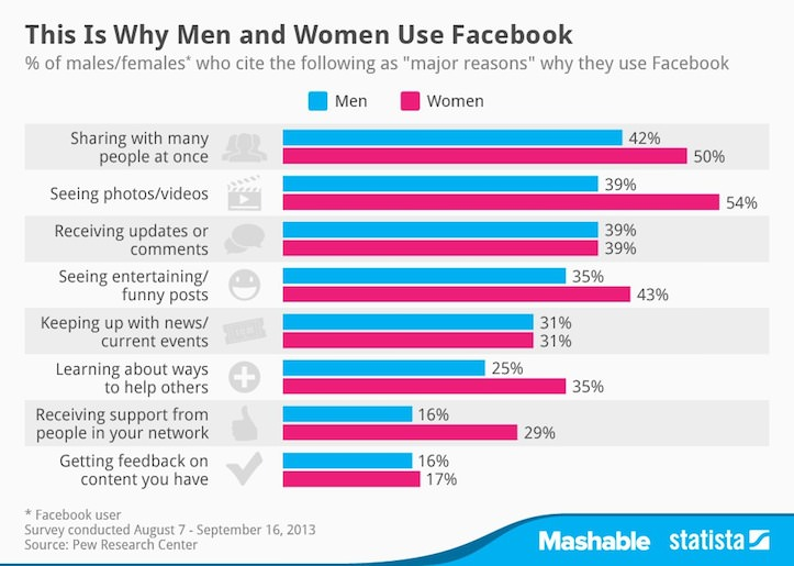 why-men-and-women-use-facebook.jpg