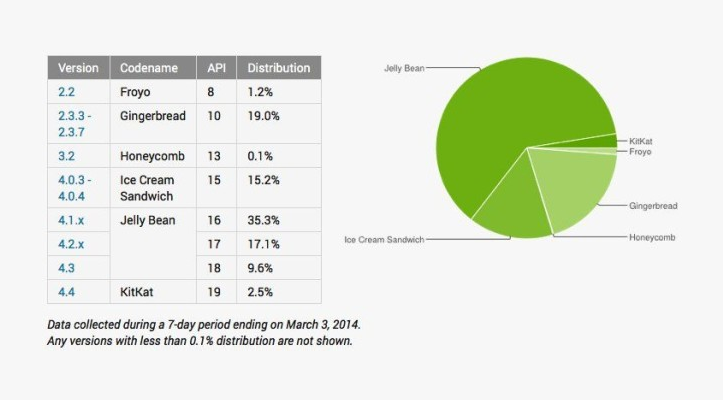 Adoption score Android