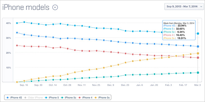 iPhone 5s doing well but iPhone 5c isn't