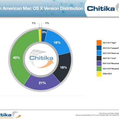 osx-mavericks-adoption-rate.png