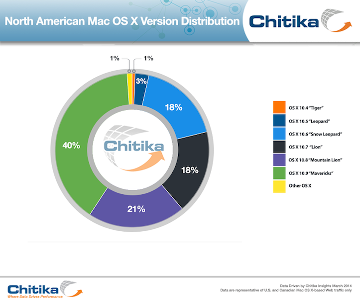 Osx mavericks adoption rate