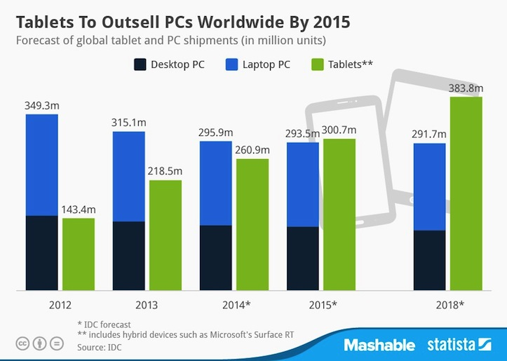 Tablet market in 2015