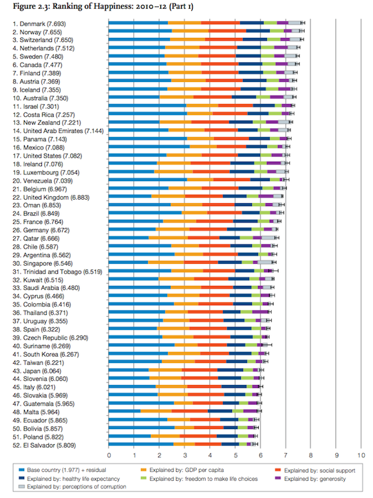 World happiness ranking