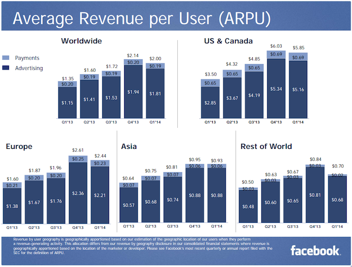 Facebook Average Revenue per User Q1 2014