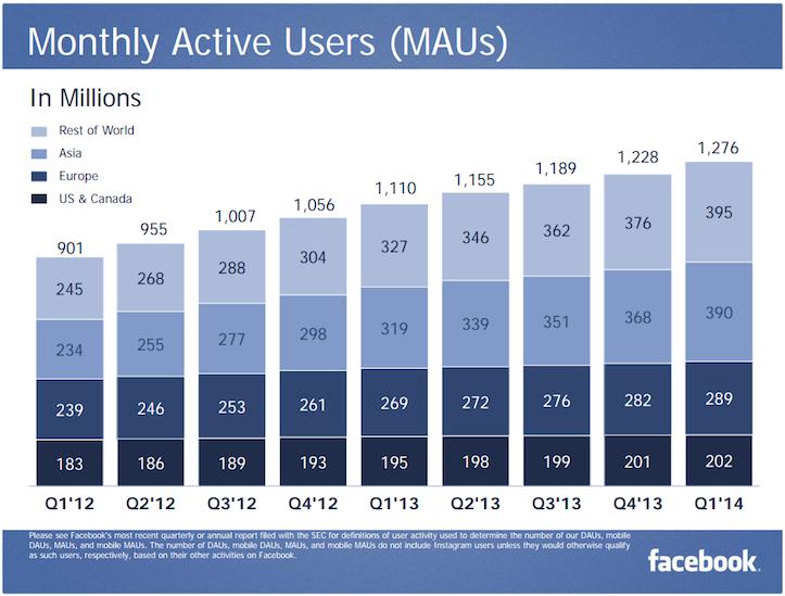 Facebook MAU Q1 2014