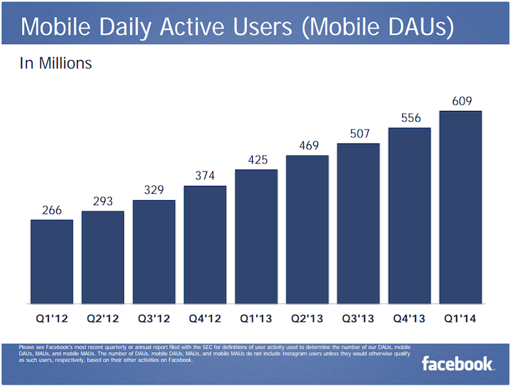 Facebook Mobile DAU Q1 2014