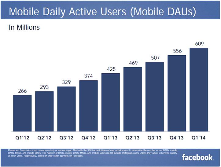 Facebook Mobile DAU Q1 2014