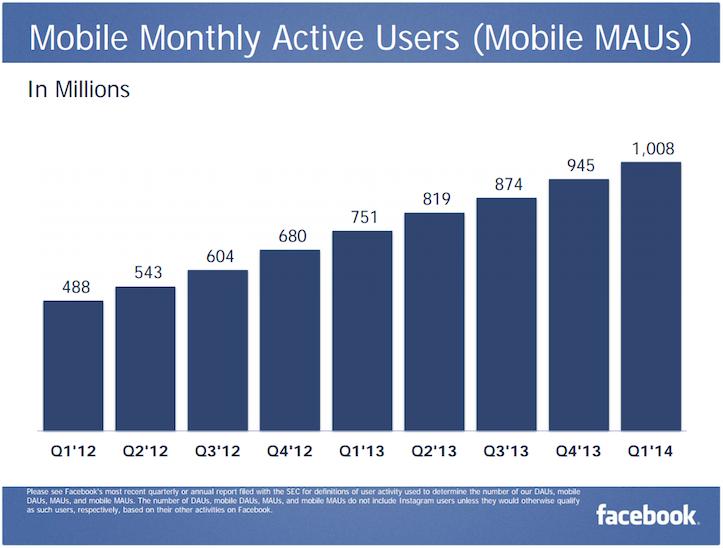 Facebook Mobile MAU Q1 2014