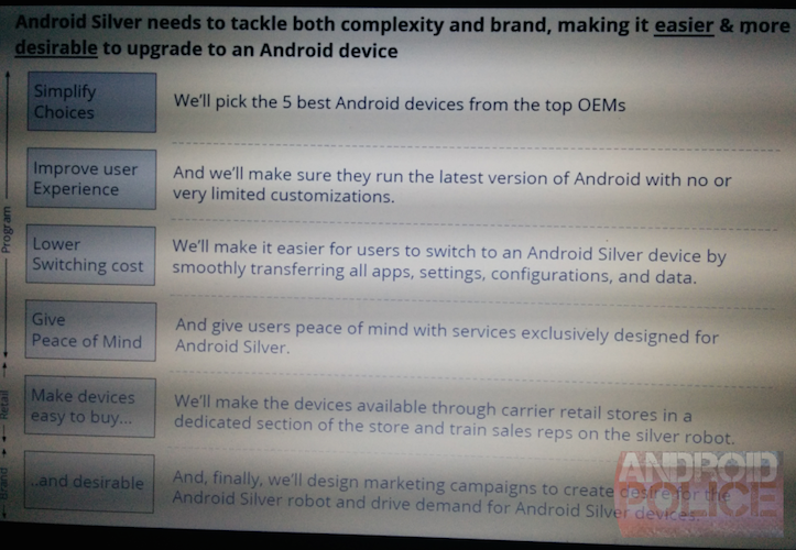 Android silver presentation