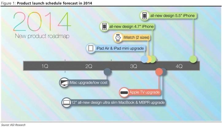 Apple新製品ロードマップ