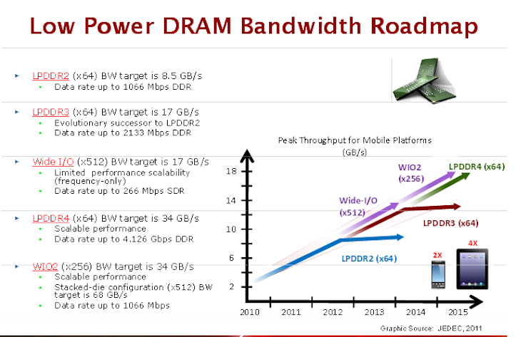 Ddr4 memory coming soon