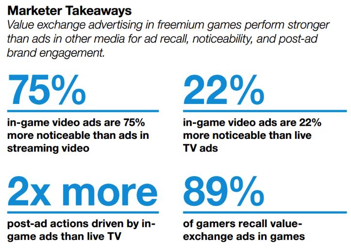 リワード広告とゲームアプリ