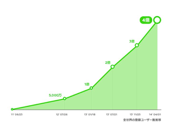 LINE、4億ユーザー突破