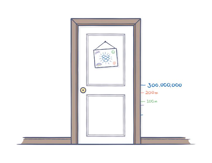Dropbox reaches 300 million
