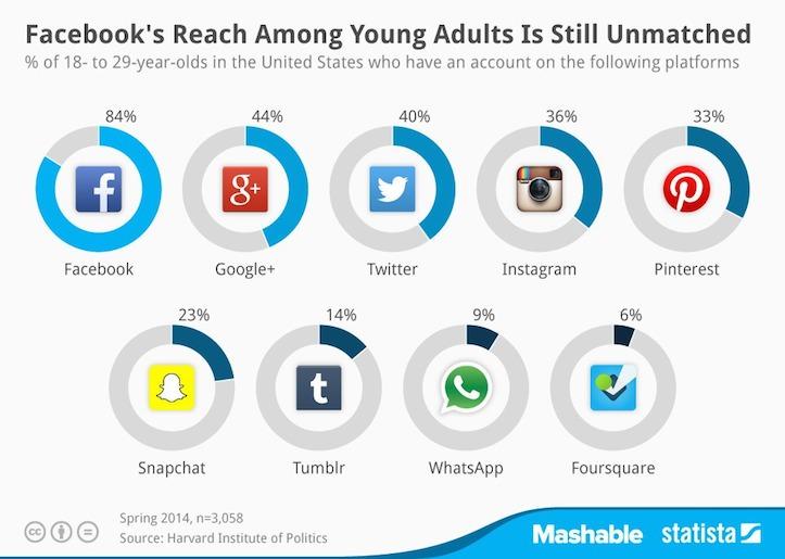 Facebook is still strong