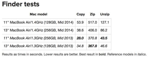 Macbook air speed test