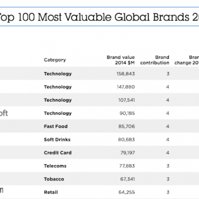most-valuable-brand-ranking.png