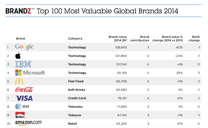 Most valuable brand ranking