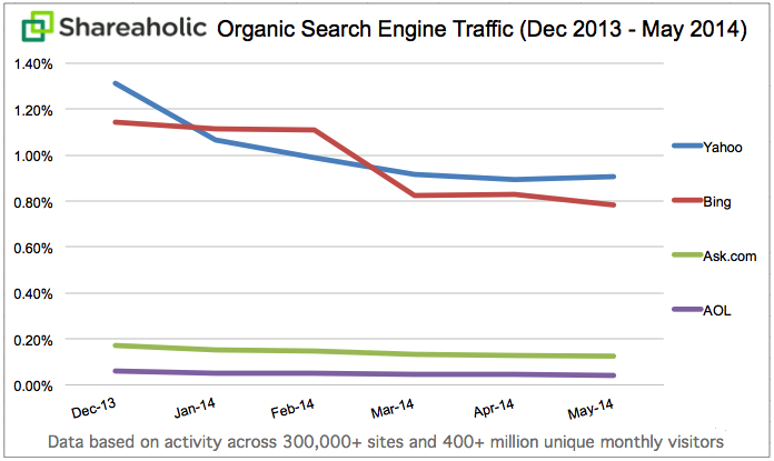 Organic Search Engine Traffic Data May 2014