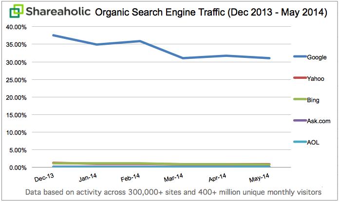 Organic Search Engine Traffic Data May 2014