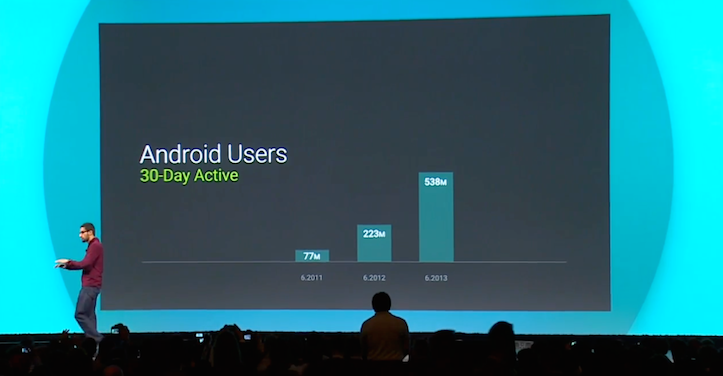 Google I/O by the numbers