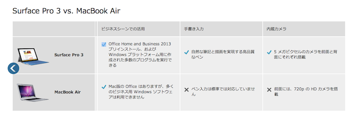 Surfacepro3 macbookair comparison