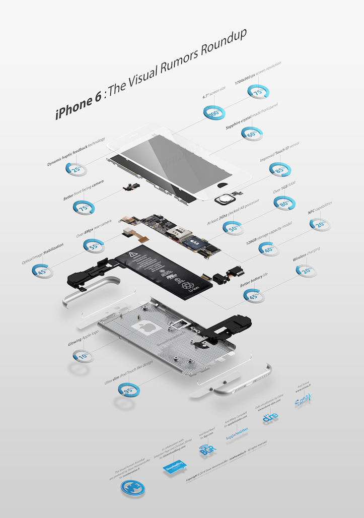 Infographie Rumeurs iPhone 6 1