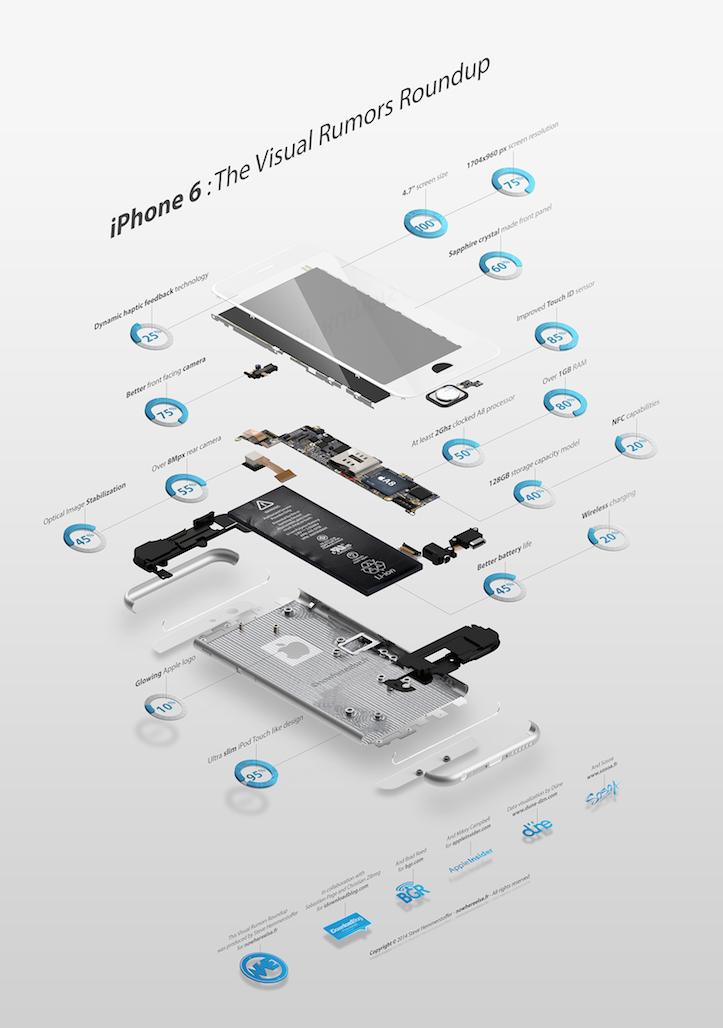 Infographie Rumeurs iPhone 6 1