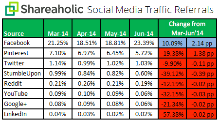 Social Media Traffic Referrals Q2 July 2014 chart