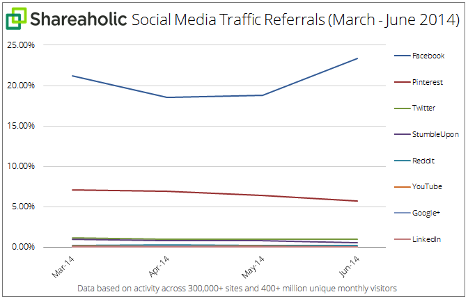 Social Media Traffic Referrals Q2 July 2014 graph  1