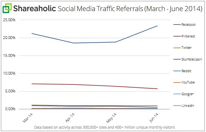 Social Media Traffic Referrals Q2 July 2014 graph  1