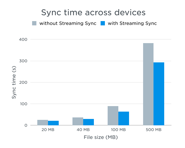 Dropbox sync time getting faster