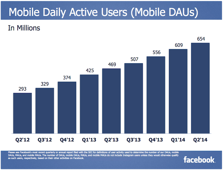 Facebook mobile DAU