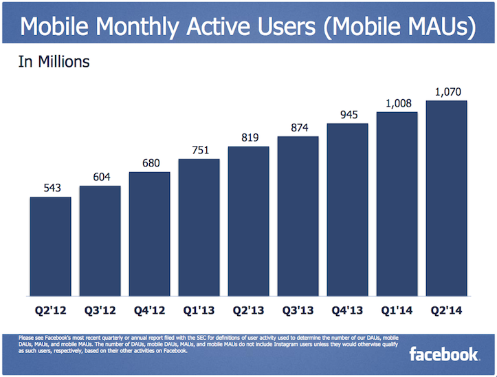 Facebook mobile MAU
