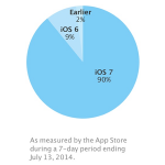 ios7-adoption-rate.png