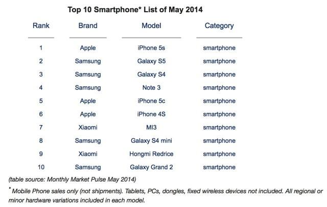 世界の人気スマートフォンランキング