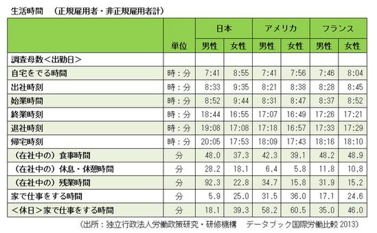 日本人平均の帰宅時間