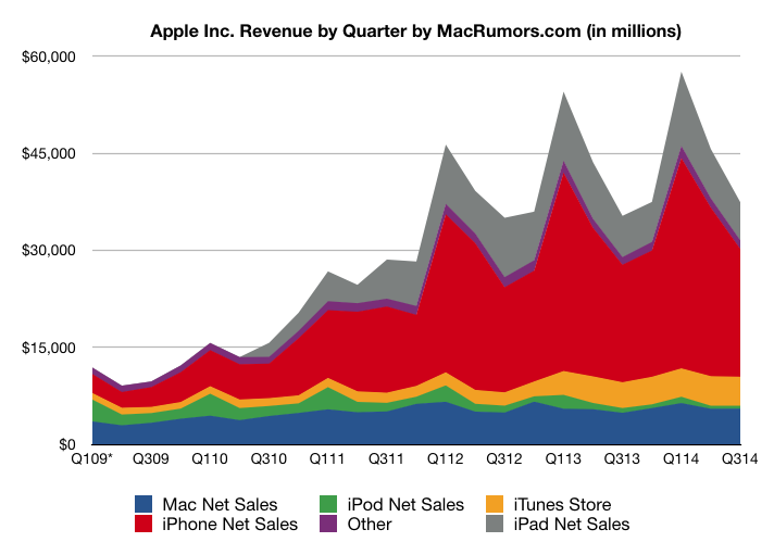 Revenue by Quarter
