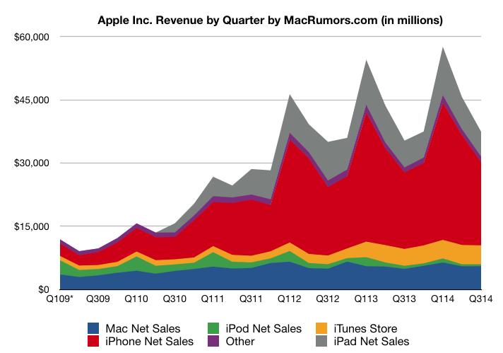 Revenue by Quarter