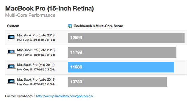 Mbp 2014 benchmark test