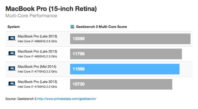 Mbp 2014 benchmark test