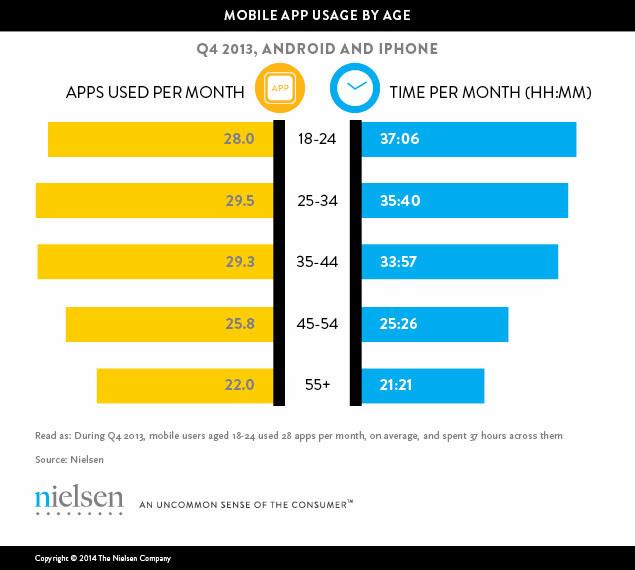 Nielsen app age