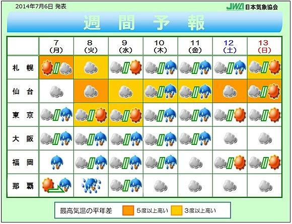 日本の週間天気予報