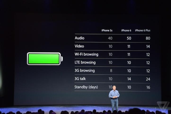 「iPhone 6」と「iPhone 6 Plus」