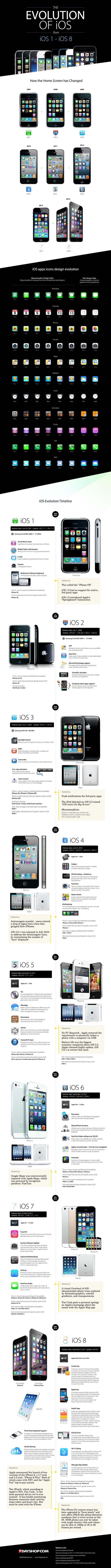 The Evolution of iOS 1 to iOS 8