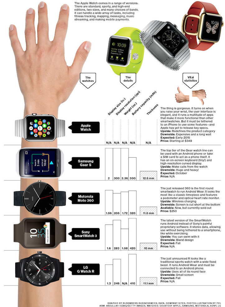 Apple watch compared to others