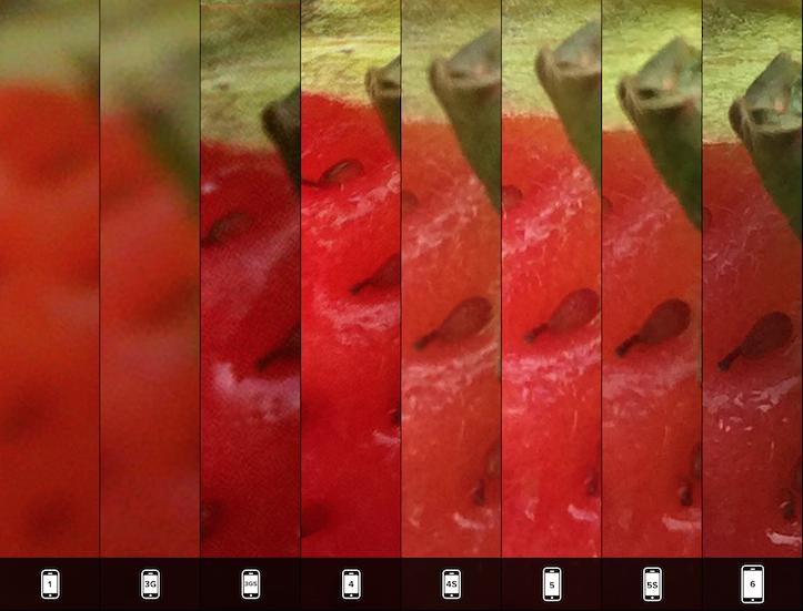 Comparison of camera