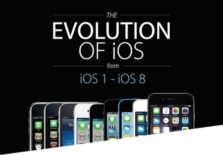 evolution-of-ios.png