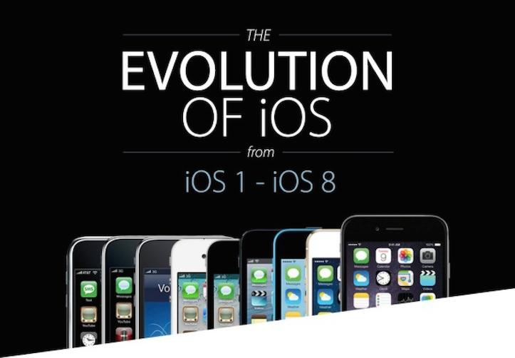 Evolution of ios